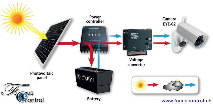 Solarset_GSM_Kamera_EYE-02