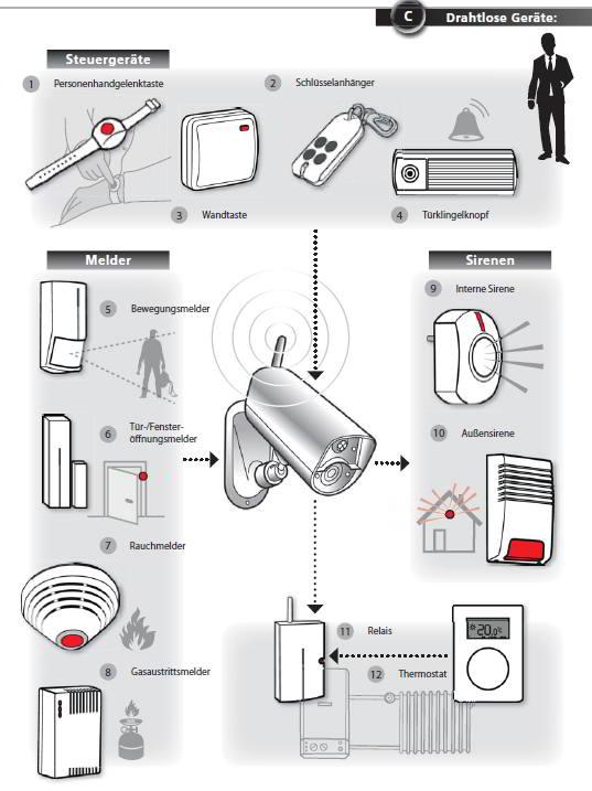 Alarmanlagen Kamera